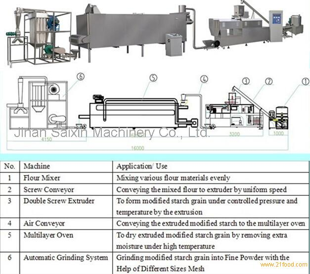 Pregel starch processing line,modified starch machinery,Oil Drilling Starch machine