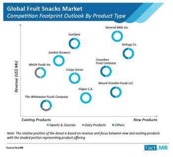 Рынок фруктовых закусок оценивается в $9 млрд к 27 году, говорится в исследовании