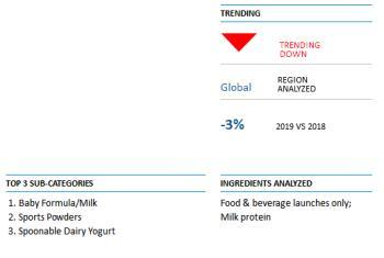 Инновации молочных белков